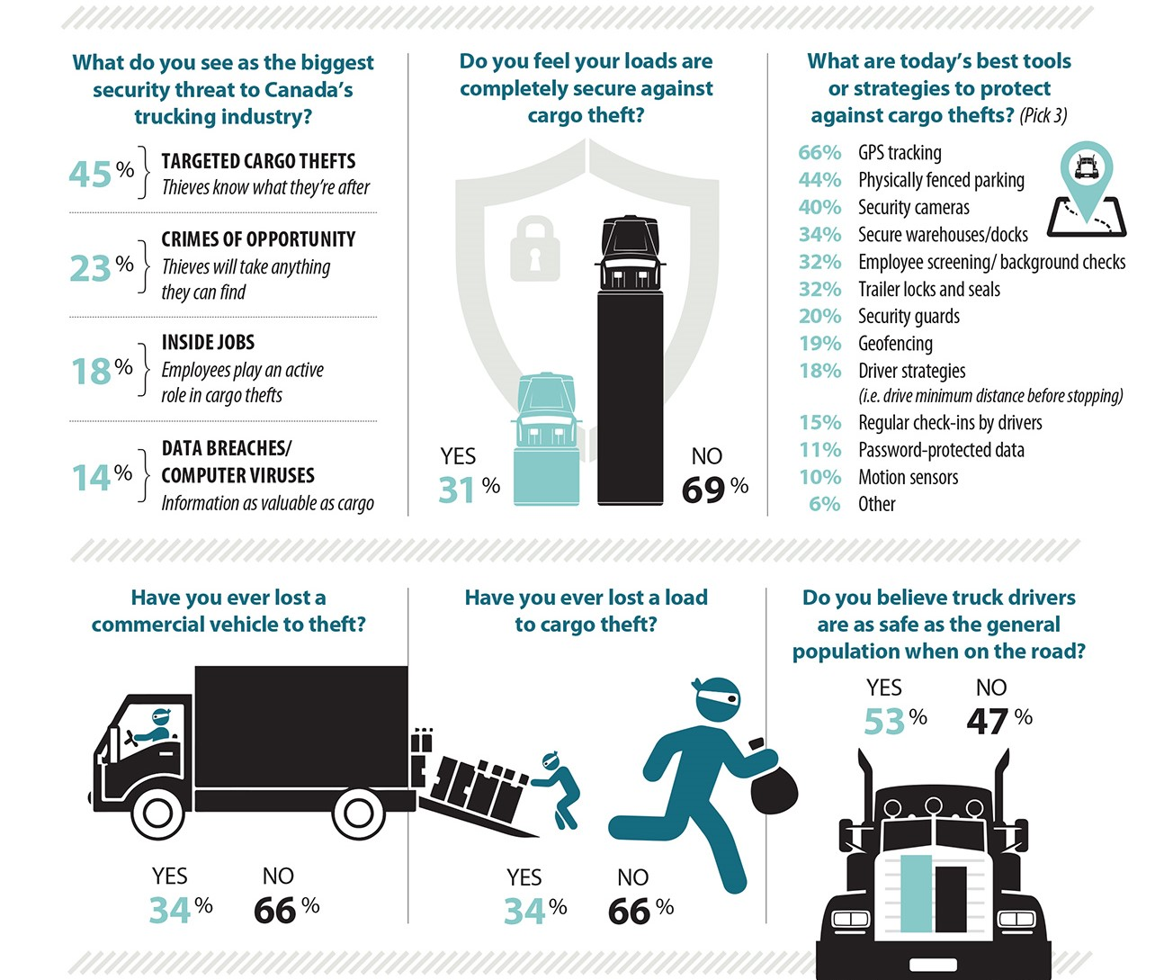 cargo theft survey